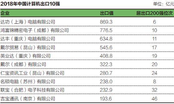 中国计算机出口10强企业(2018年)