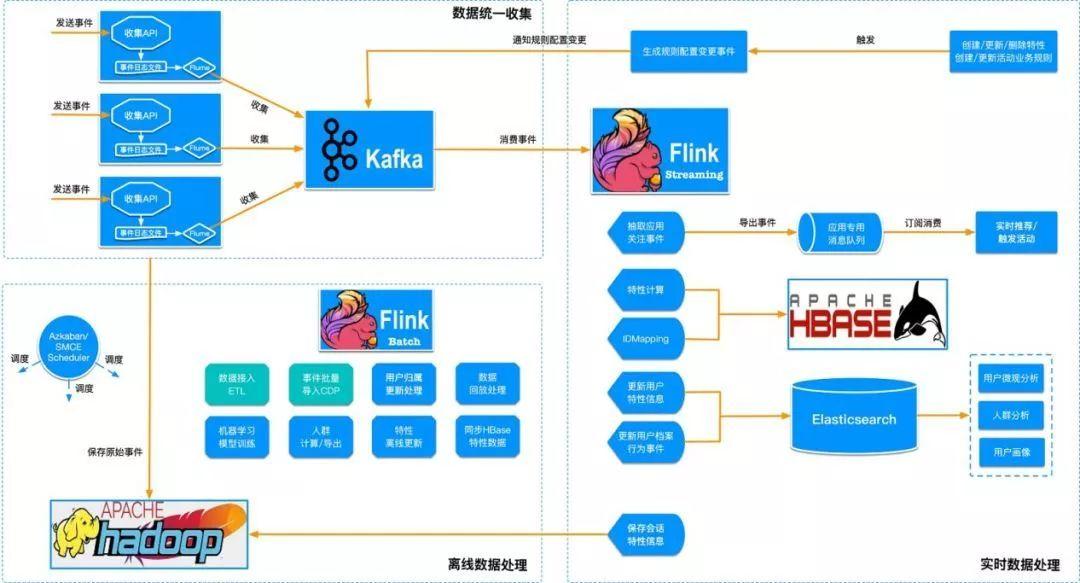 为什么我们选择基于Flink搭建实时个性化营销平台?_用户