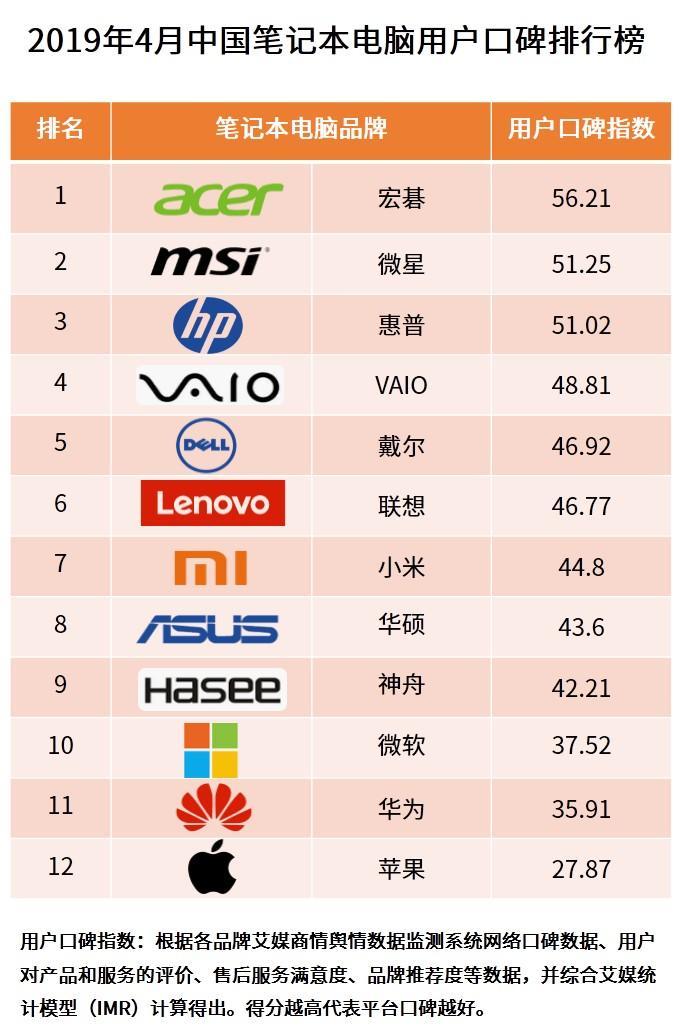 2019年电脑品牌排行_哪个品牌的办公电脑好呢 求推荐下
