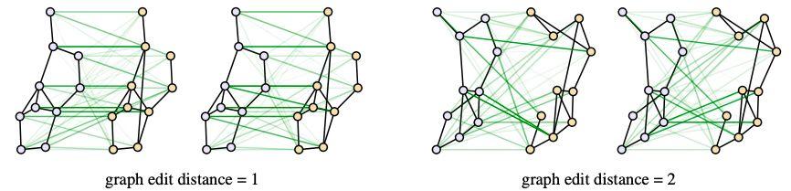 超越标准 GNN !DeepMind、谷歌提出图匹配网络| ICML最新论文