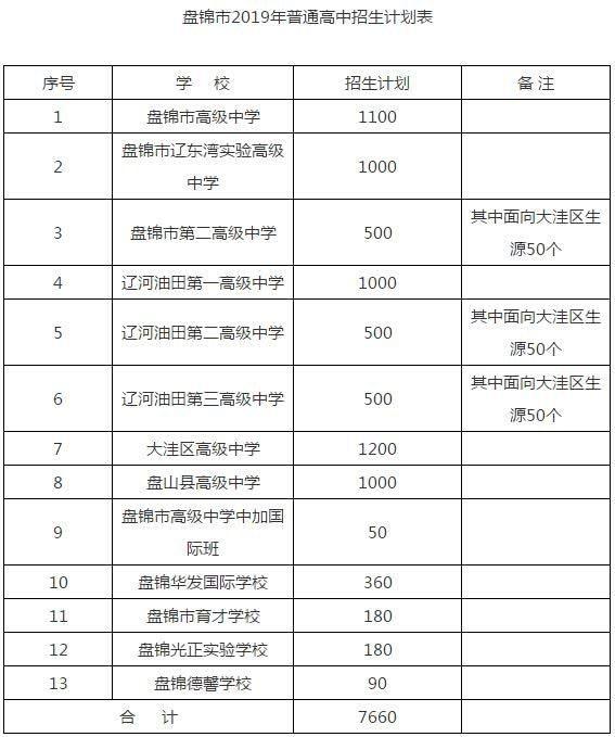 确定了!盘锦2019年普通高中招生计划公布