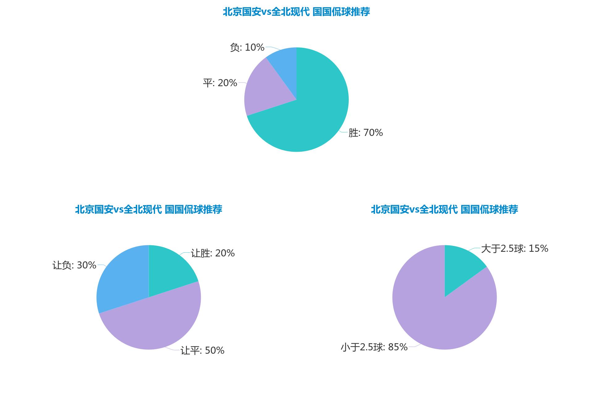 3连红!亚冠前瞻 北京国安vs全北现代数据分析 北京国安主场称雄