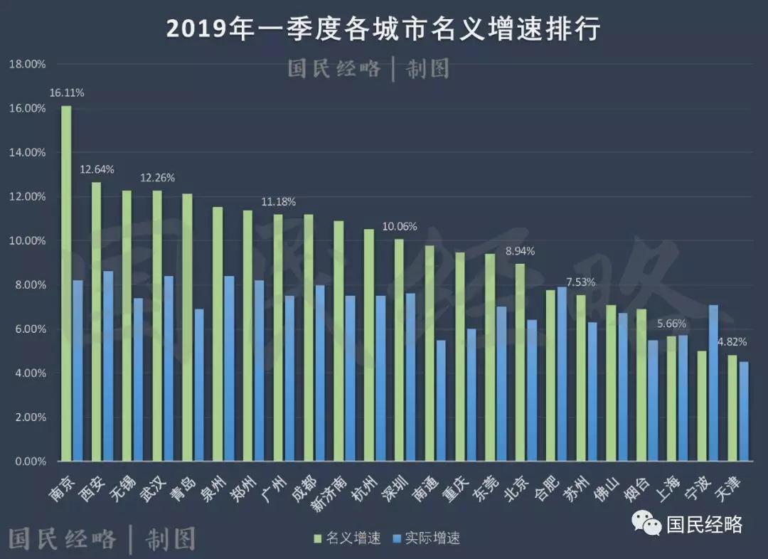 2019年gdp世界排名_广东GDP超发达国家中国与美国GDP有多大差距 财经头条