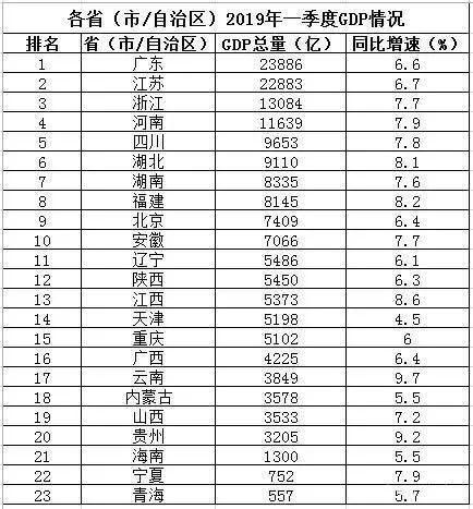 2019年一季度gdp_最新城市GDP排行 谁强势反弹,谁不及预期,谁异军突起(2)