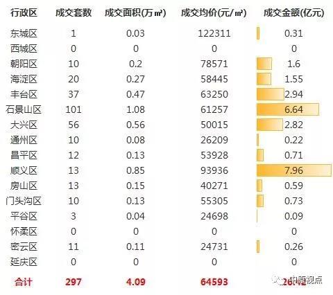 <b>上周北京新房市场成交回落 顺义成交额领跑市场</b>