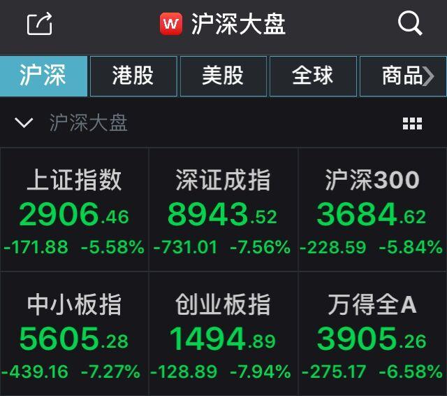 """A股""""惊魂一日""""后高开!沪指涨0.27%,创业板指重回1500点"""