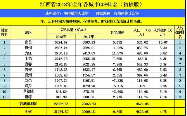 岳西2021年gdp在安徽排名_山东滨州一季度GDP,拿到安徽省可排名第几