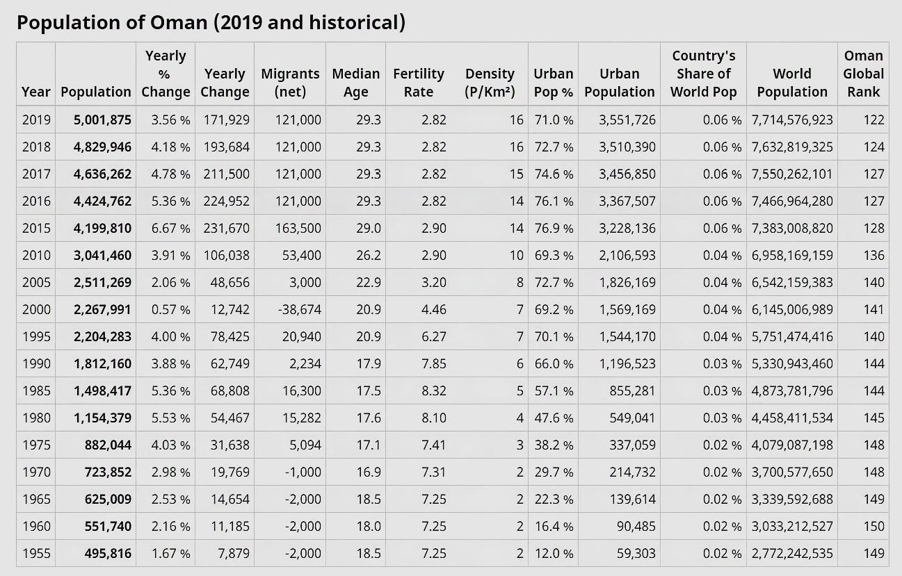 阿曼人口增长第一国:15年人口数量增长100%