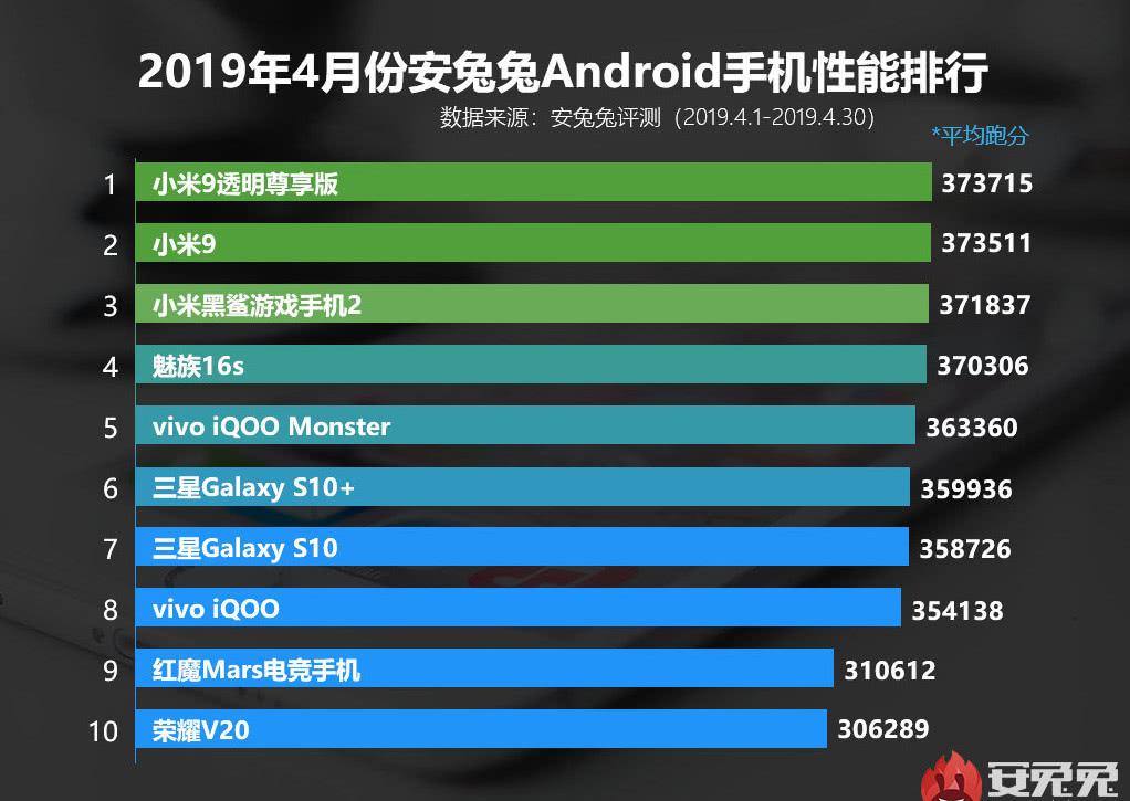 一加7系列强悍来袭!下月就会代替小米9霸榜安卓手机性能榜