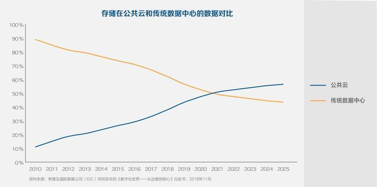 IDC:2021年云上数据量超过传统数据中心,All in Cloud是趋势