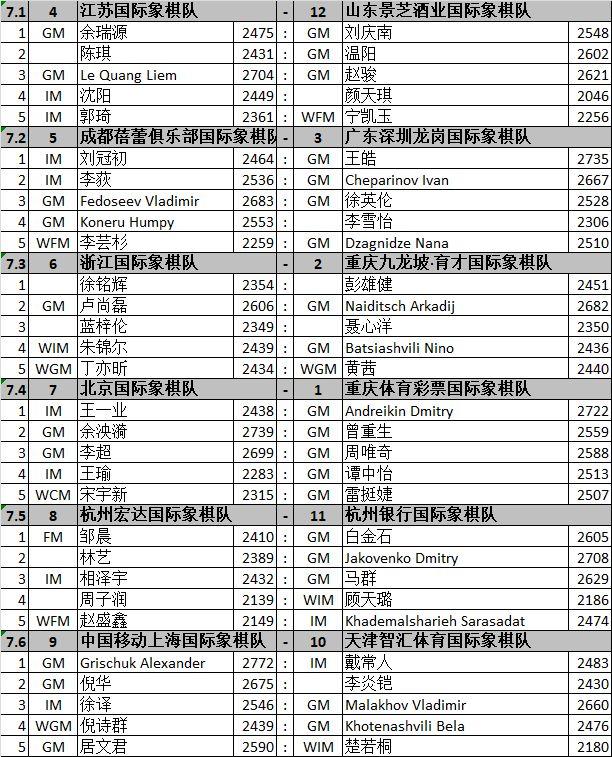 """""""众弈杯""""2019年中国国际象棋甲级联赛海南万宁专场(第7轮)对阵"""