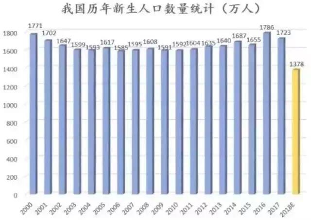 中国人口出生人数_2018中国出生人口数据 广东 最能生 ,山东变 佛系