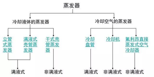 冷凝器的作用及原理图_冷凝器的工作原理是什么 冷凝器的工作原理介绍