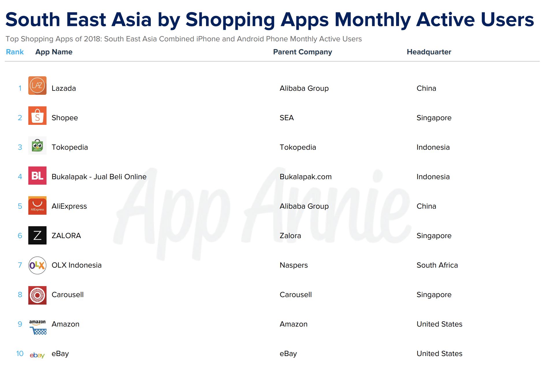 Lazada获评全球移动应用权威机构App Annie东南亚最佳购物应用
