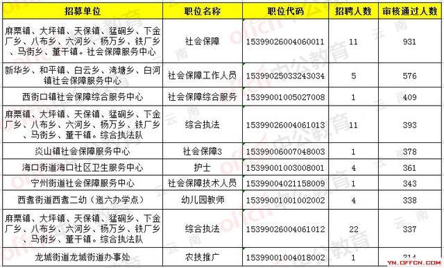 2019云南三支一扶报名1万余人过审,最热职位竞争409:1
