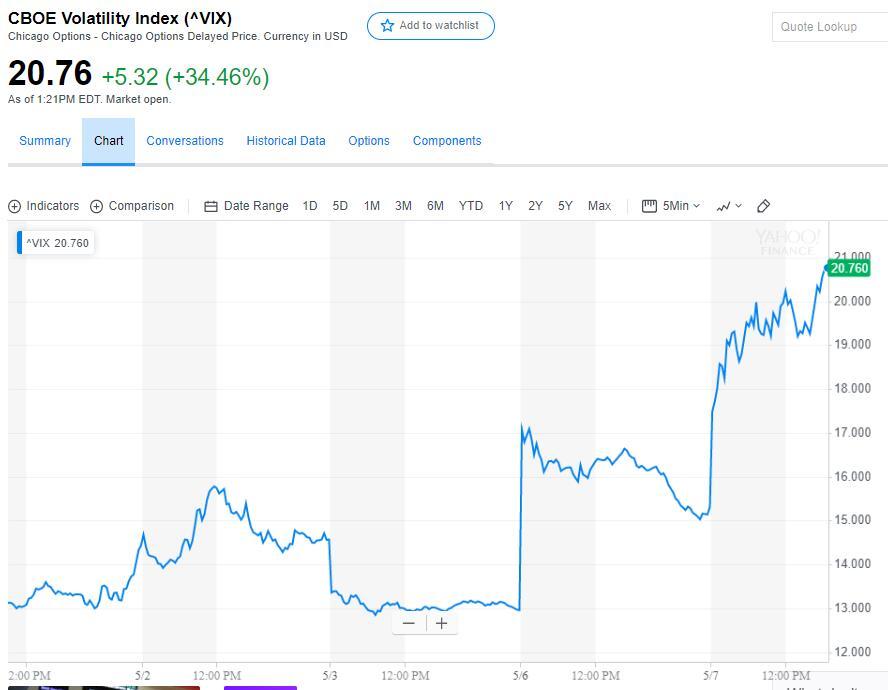 道指跌600点,纳指跌2.5%,标普跌2.15%。