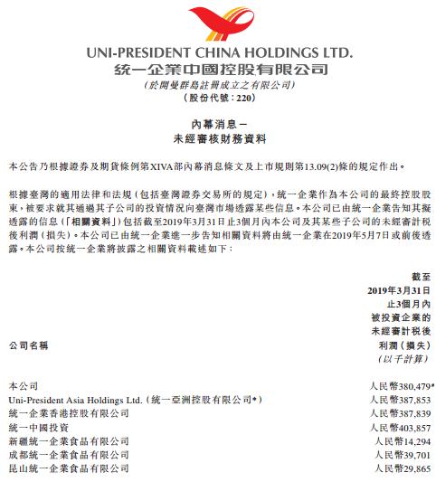 统一企业中国股价大涨14%,一季度税后利润3.8亿