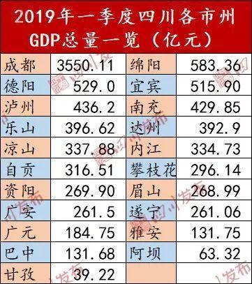 淄博21年第一季度gdp_21省一季度GDP出炉 7省增速跑赢全国,广东总量第一