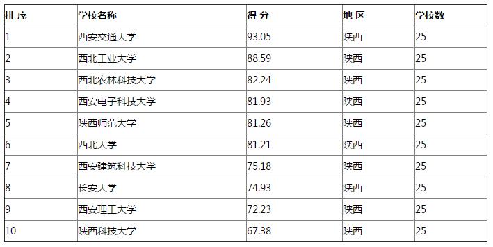 2019本年度大学排行_2020考研院校排名:2018-2019年陕西高校研究生教育排