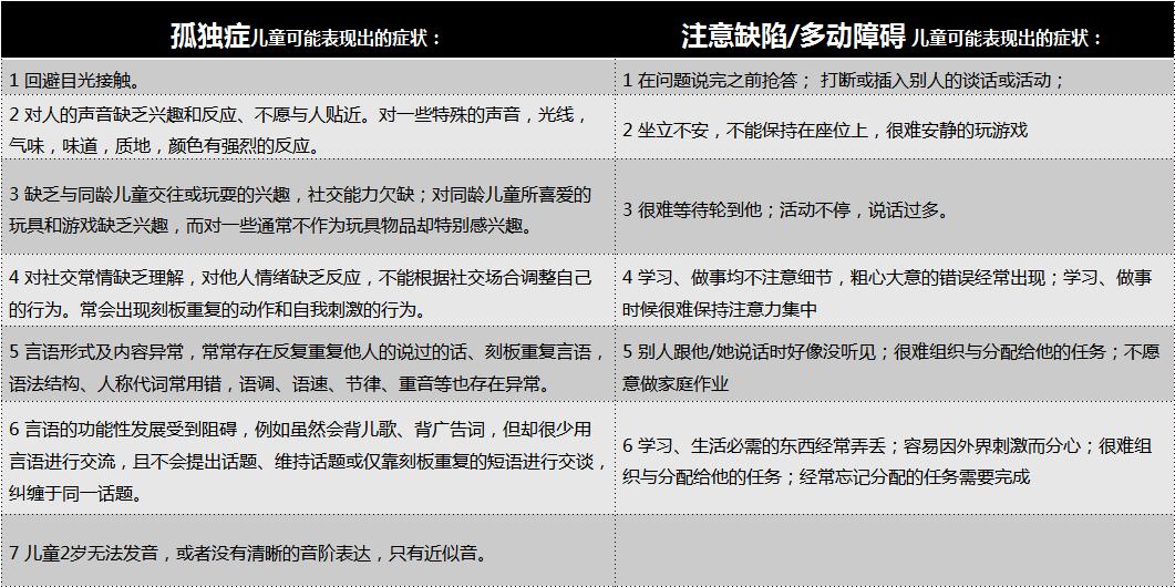 5月18日 儿童孤独症+多动症筛查义诊活动将在北京开启!