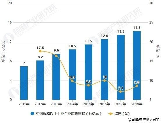 2019年经济走势分析_2019年中国供应链金融市场现状及趋势分析 区块链技术赋能数字化转...