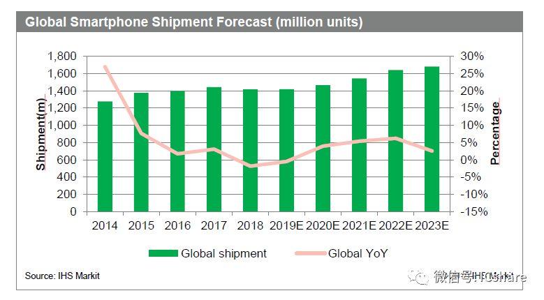2018手机ODM产业白皮书:头部厂商逆势增长,强者恒强格局已定