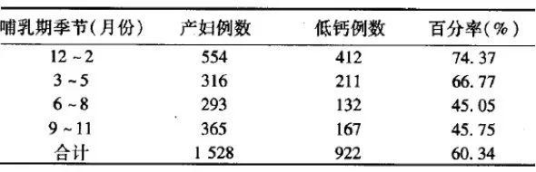 从《2019中国儿童钙营养专家共识》谈儿童科学补钙