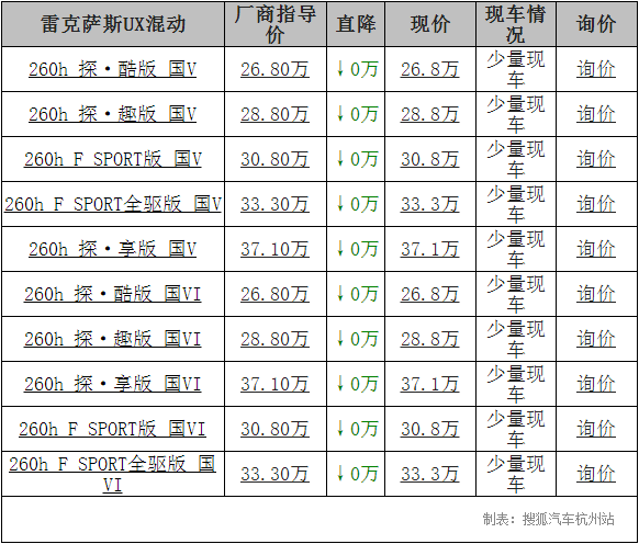 [杭]雷克萨斯UX混动至少26.8万元起!