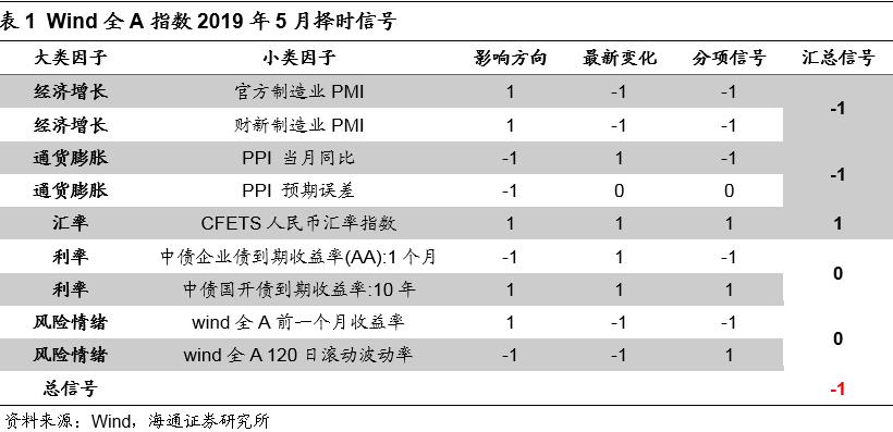 2019年5月宏观经济_...产业政策之争 2019年5月宏观经济政策分析月报