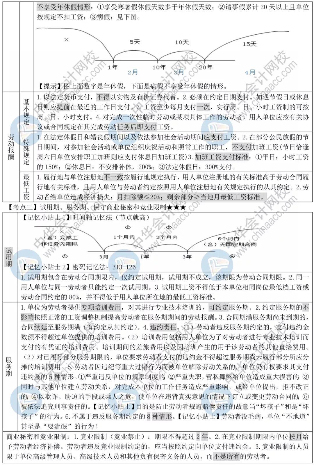 19年经济法基础讲义_...迫记忆再提分 2019年初级 经济法基础 救命讲义 来了