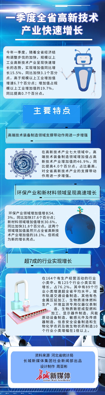 一季度河北省高新技术产业快速增长