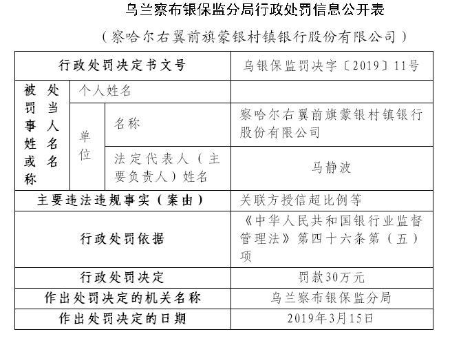 察哈尔右翼前旗蒙银村镇银行被罚 因关联方授信超比例