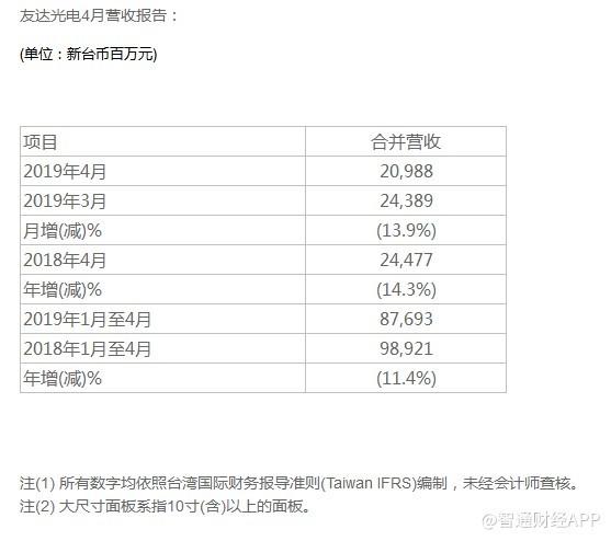 厦门友达营收 [友达光电(AUO.US)4月合并营收新台币210亿元  同比跌14.3%]