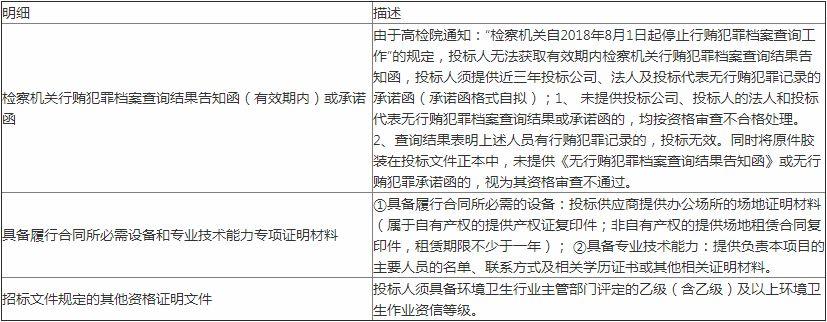 招标公告→福鼎市沙埕镇人民政府集镇垃圾清运项目开始招标啦