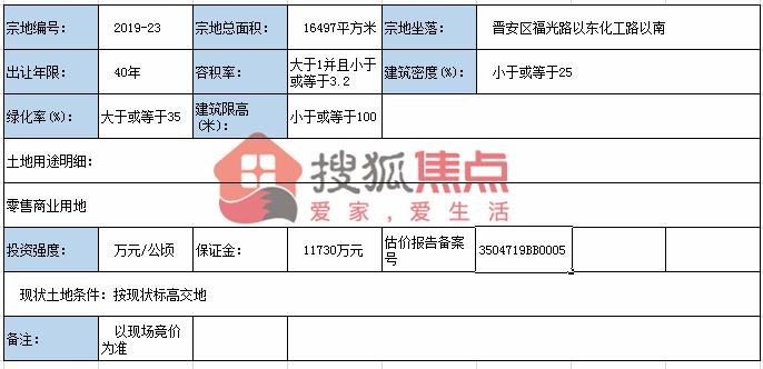 6.06亿!阳光城竞得晋安福兴经济开发区旧改B1-1地块