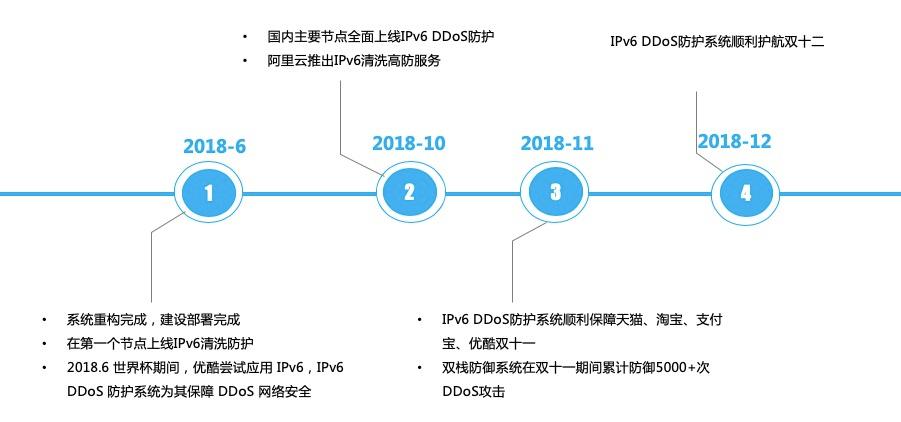 """阿里云IPv6 DDoS防御被工信部认定为""""网络安全技术应用试点示范项目"""""""