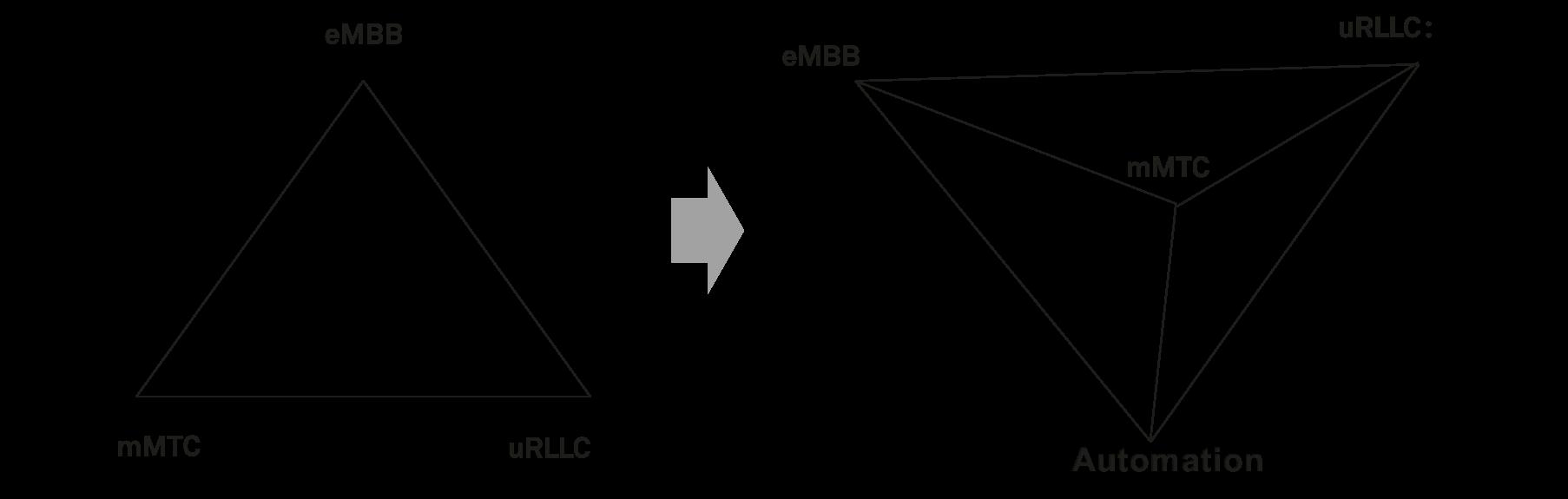 构筑5G第4维:打造全场景自动驾驶移动网络