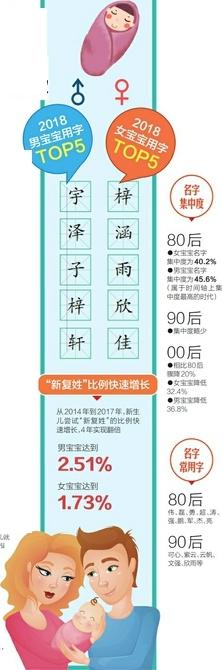 """2000多个上户名 4字娃达2% 父姓+母姓 """"新复姓""""快速兴起"""