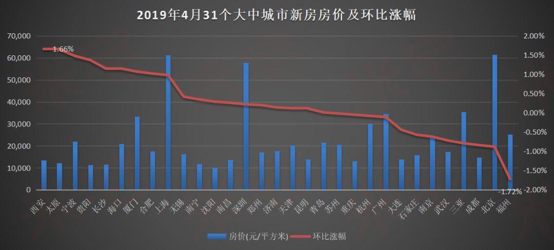 新房价格下跌1.72%!福州跌幅居热点城市第一?4月各区县房价地图出炉!