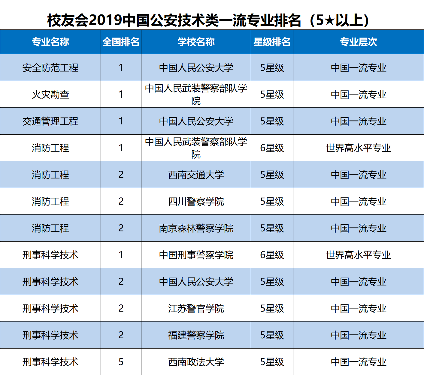 2019高考专业排行榜_中国大学专业排行榜 2019高考志愿填报必看