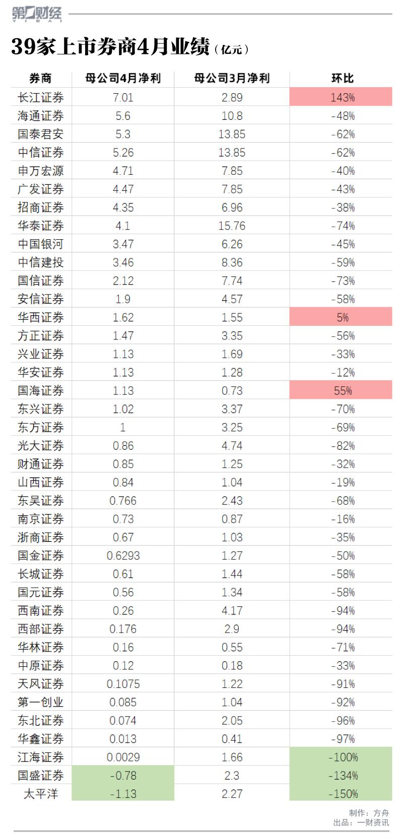 """4月""""比惨大会""""?6成上市券商净利跌超50%,2家转盈为亏 比惨大会"""
