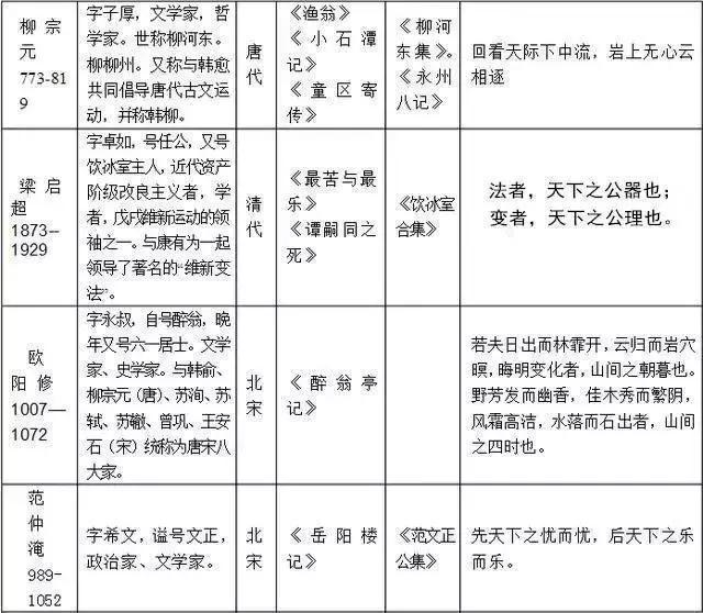 老师熬夜整理!初中语文必考常识汇总!节省孩子一半背诵时间