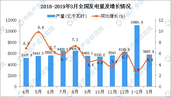 2019发电量排行_2019年8月全国各省市发电量排行榜