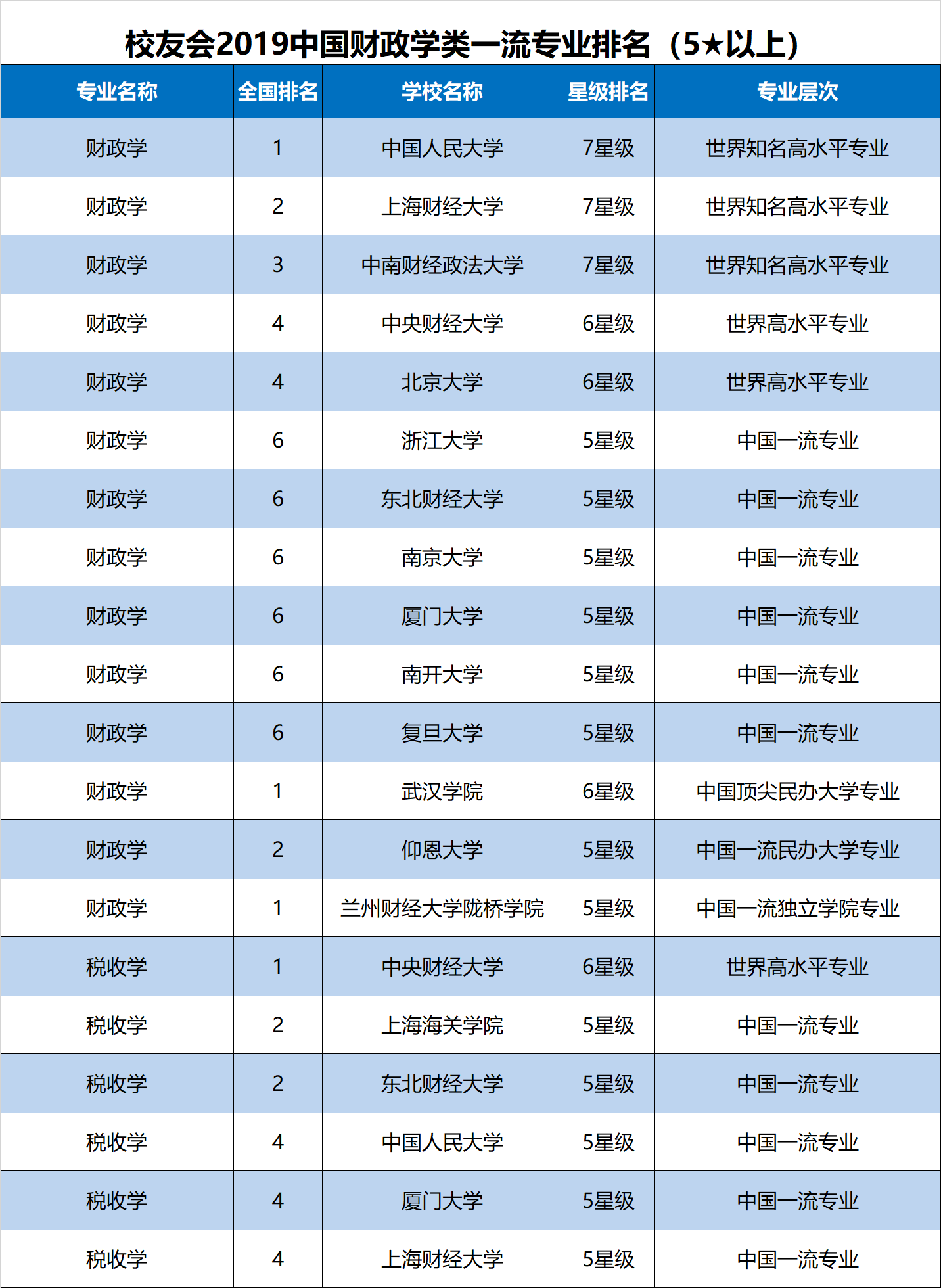 2019年经济学排名_武书连 2019中国大学学科门类排行榜