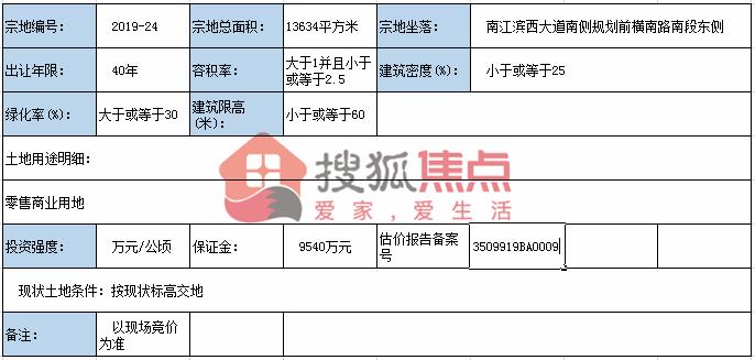 3.54亿!福州侨玺康养竞得仓山区江南CBD片区出让地块二