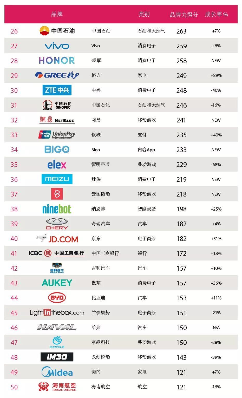 跨境电商- 2019中国出海品牌50强出炉!_市场