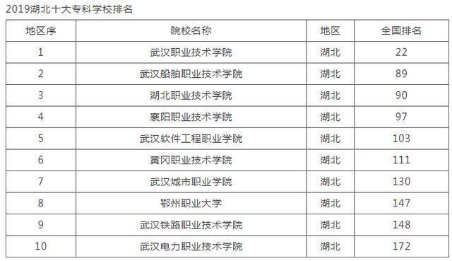 2019专科大学排行榜_2019年民办大专院校排名公布,教育竞争力指数最高的
