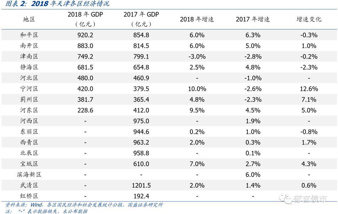 蓟州区2018年经济总量_2020年蓟州区规划图