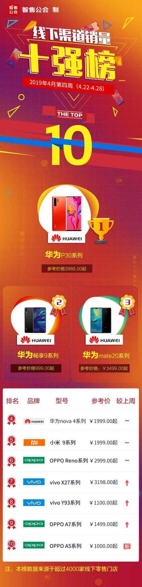 线下手机销量榜: 小米市占比超vivo 华为荣耀拿下过半市场份额
