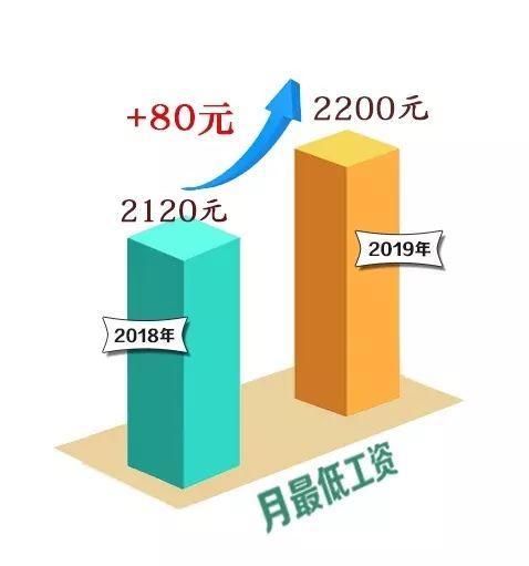 涨钱了!北京最低工资、失业保险金标准都涨了……